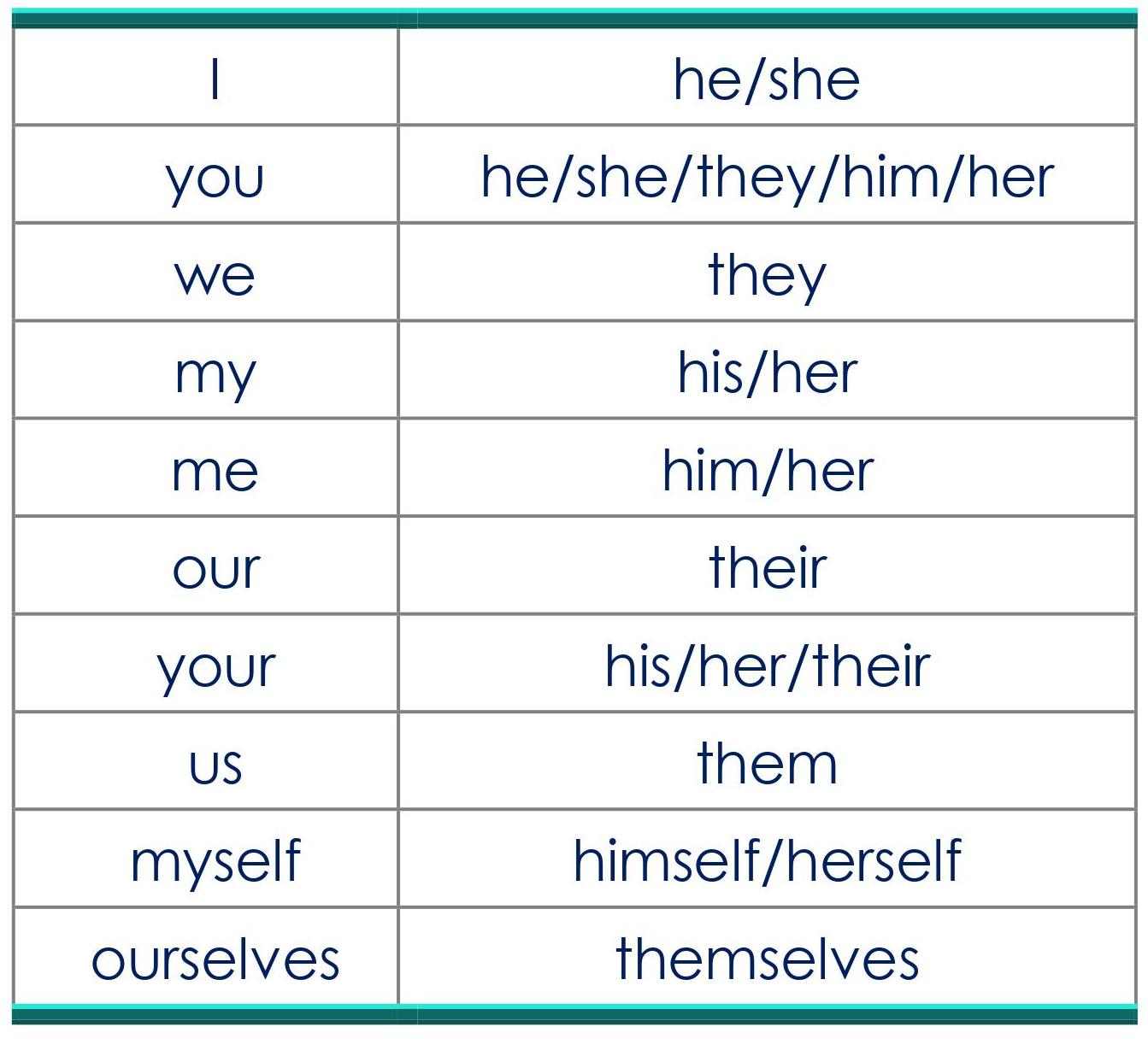 DIRECT INDIRECT SPEECH-CHANGE IN PRONOUNS