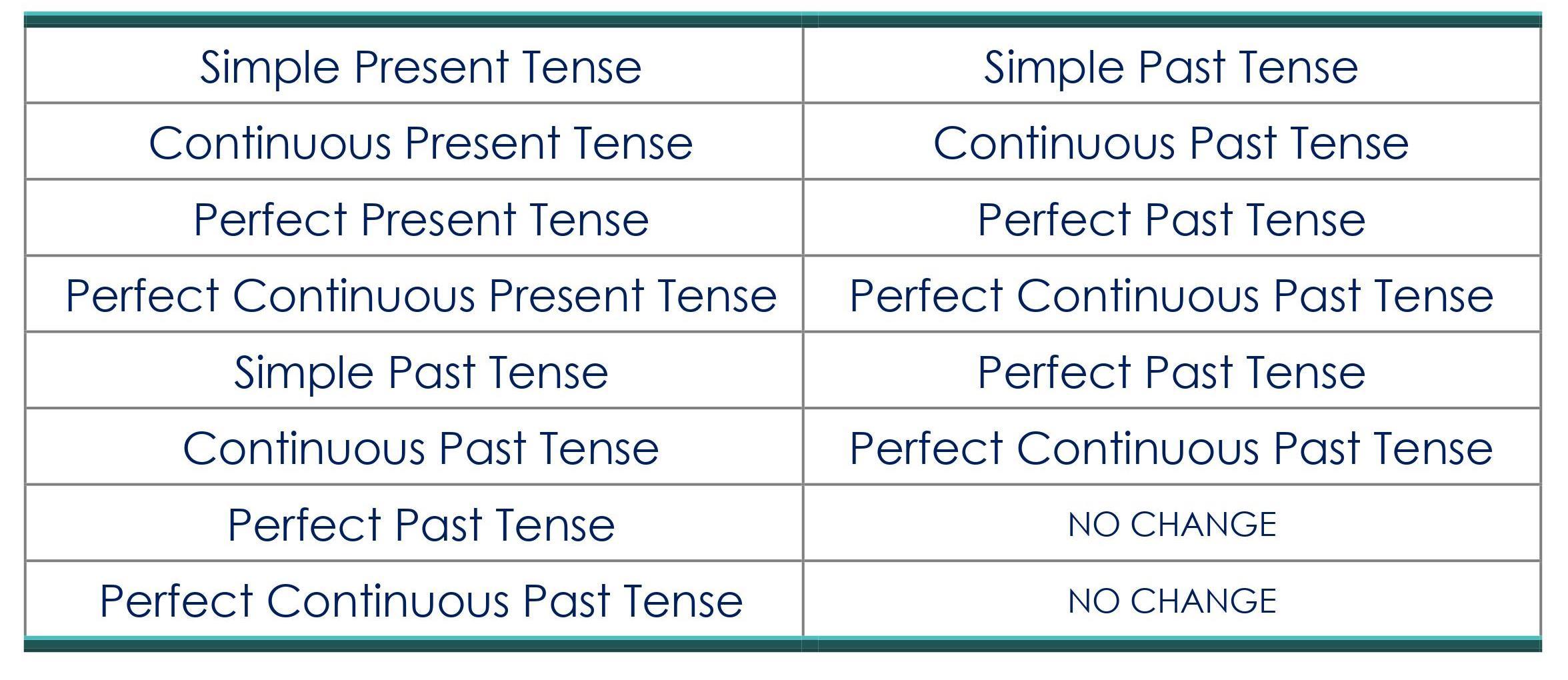 DIRECT INDIRECT SPEECH-CHANGE IN TENSES