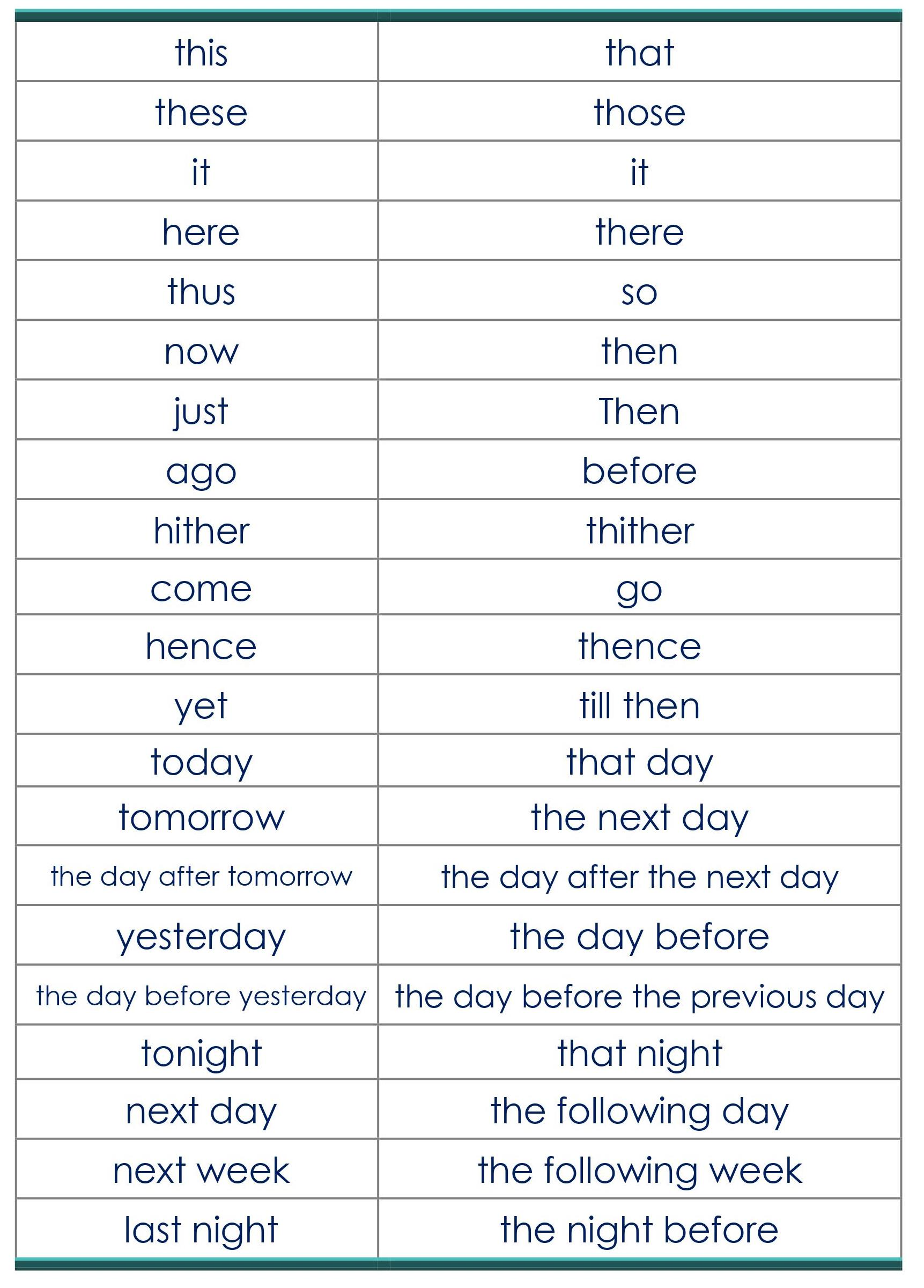 DIRECT INDIRECT SPEECH-CHANGE IN TIME AND PLACE