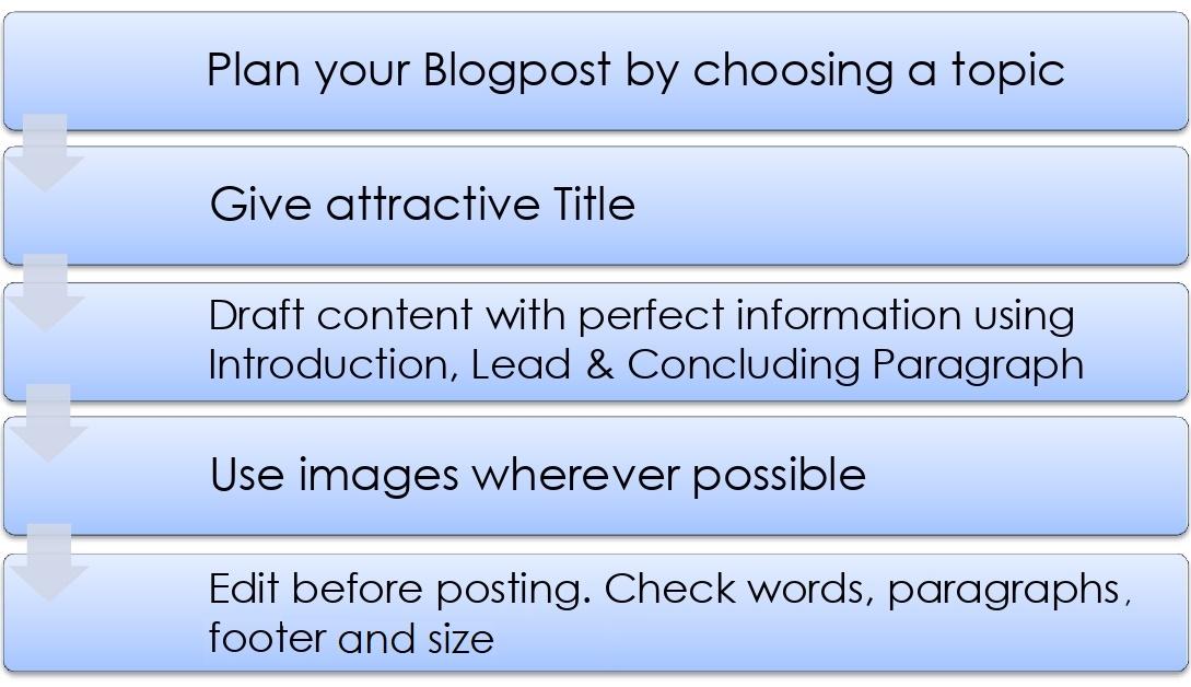 blog_writing3
