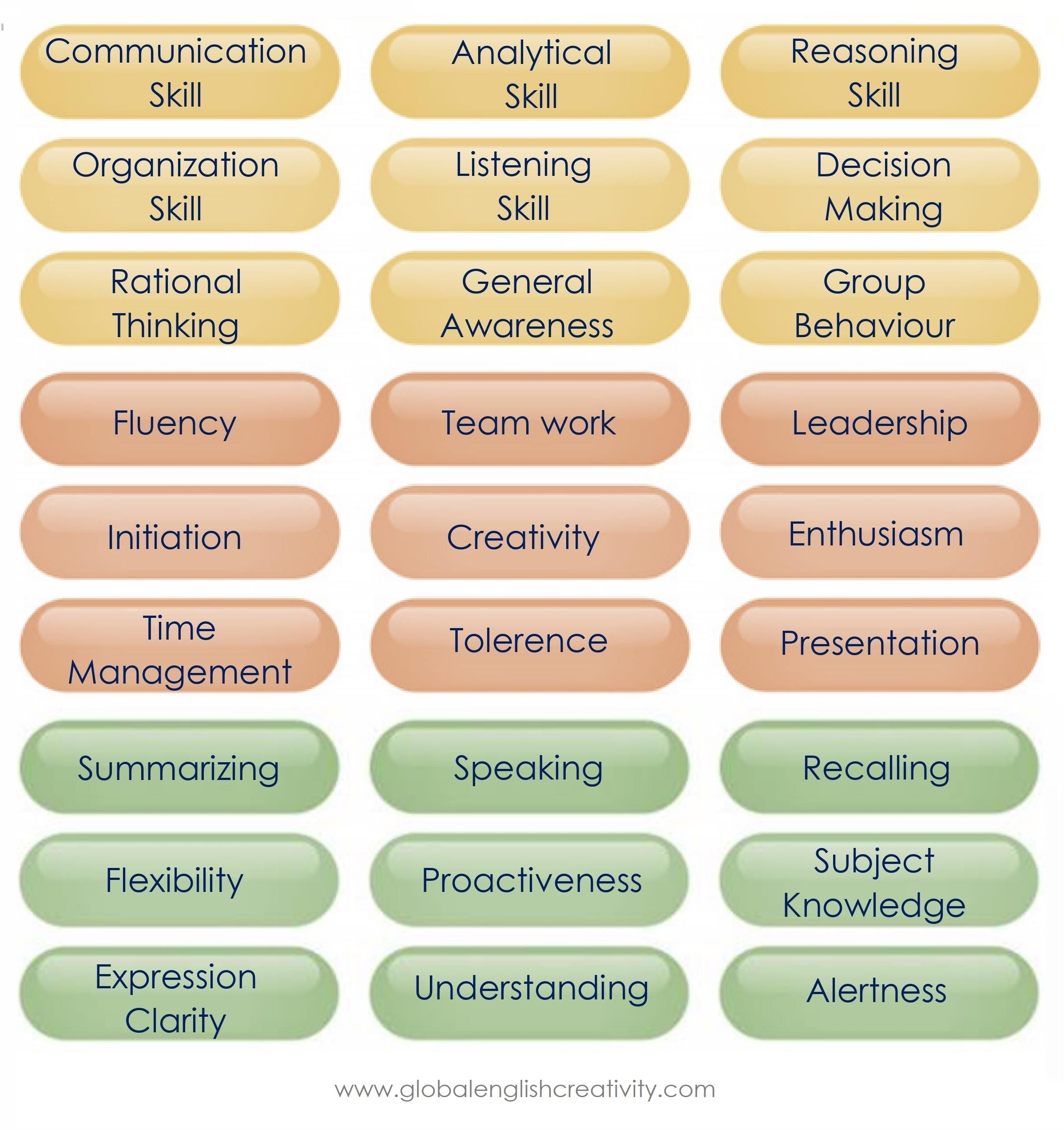 skills required for group discussion